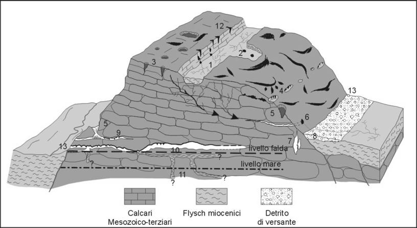 Geologia del monte Terminio