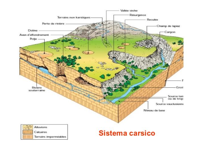 Il carsismo e le grotte sul Terminio